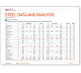 Steel Data and Analysis